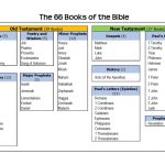 Books Of The Bible List. Free Printable. | 4Th And 5Th Grade | Books Of The Bible Printable Worksheets