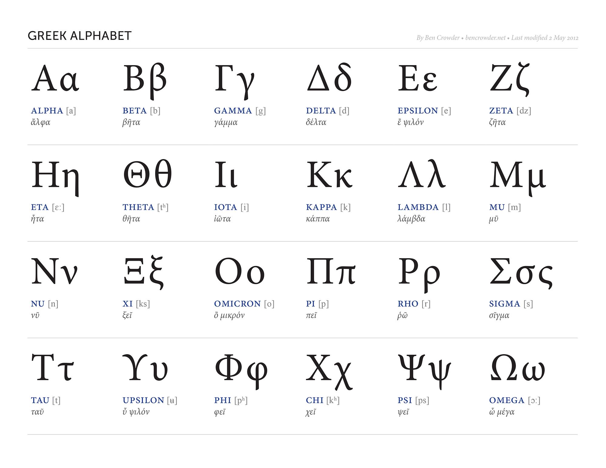 Greek Alphabet — Ben Crowder | Mythology | Alphabet Charts, Learn | Greek Alphabet Printable Worksheets