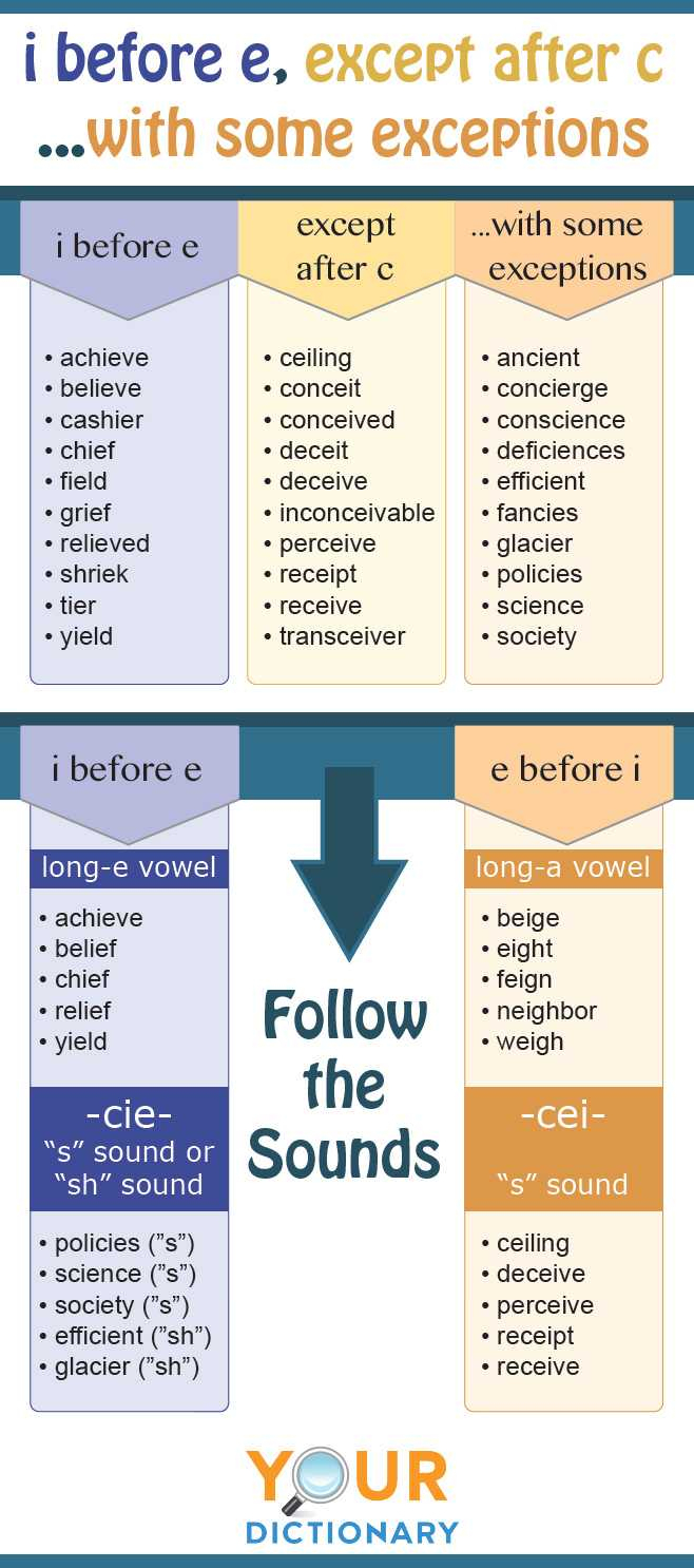 Ie And Ei Words List | I Before E Except After C Printable Worksheets