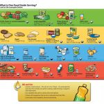 In Defense Of Canada's Food Guide: What I Like And What I Would | Canada Food Guide Printable Worksheets