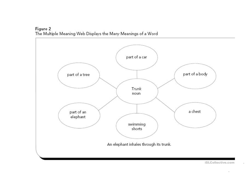 Multiple Meaning Word Graphic Organizer Worksheet - Free Esl | Free Printable Multiple Meaning Words Worksheets