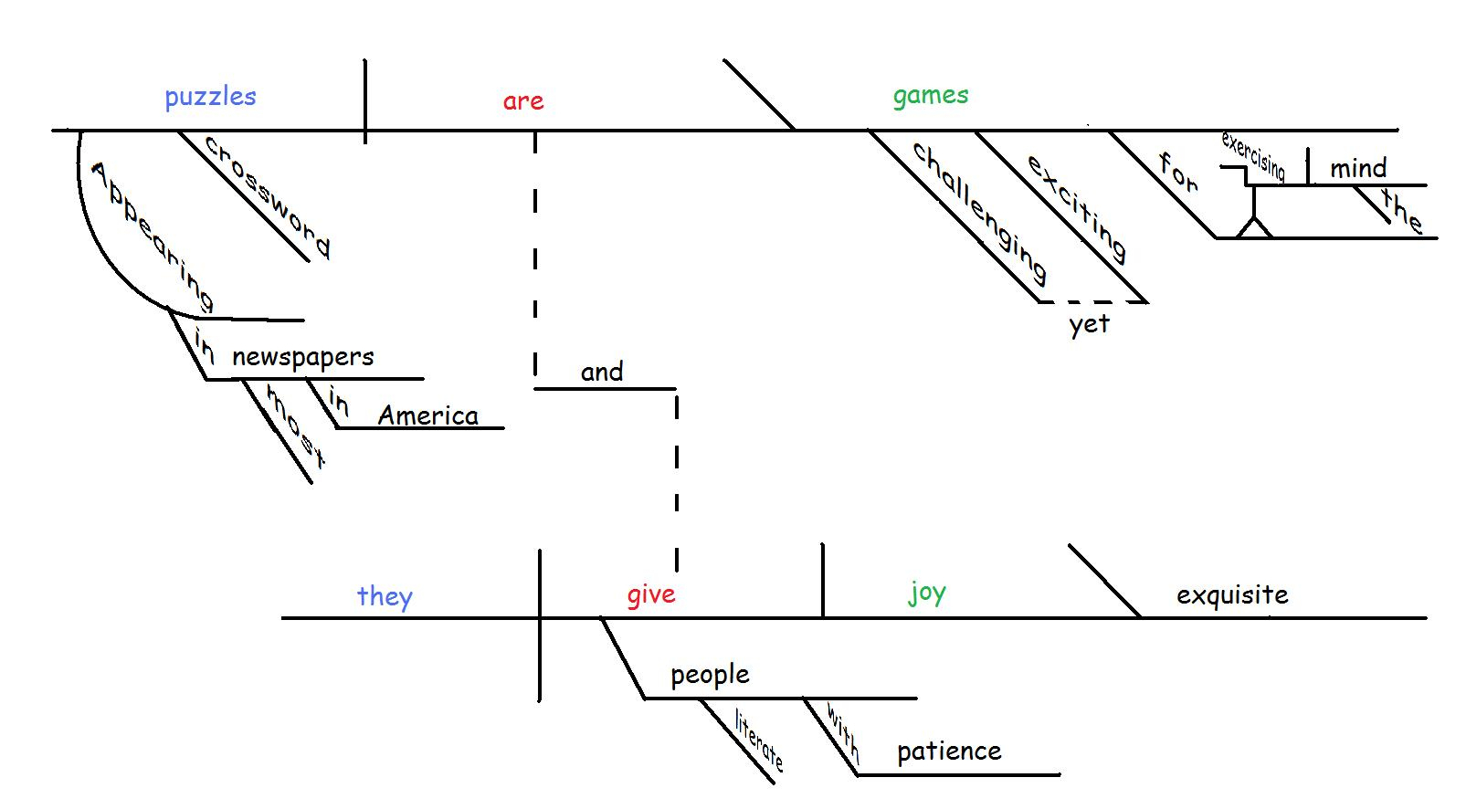 Tikz Pgf - Sentence Diagramming - Tex - Latex Stack Exchange | Free Printable Sentence Diagramming Worksheets