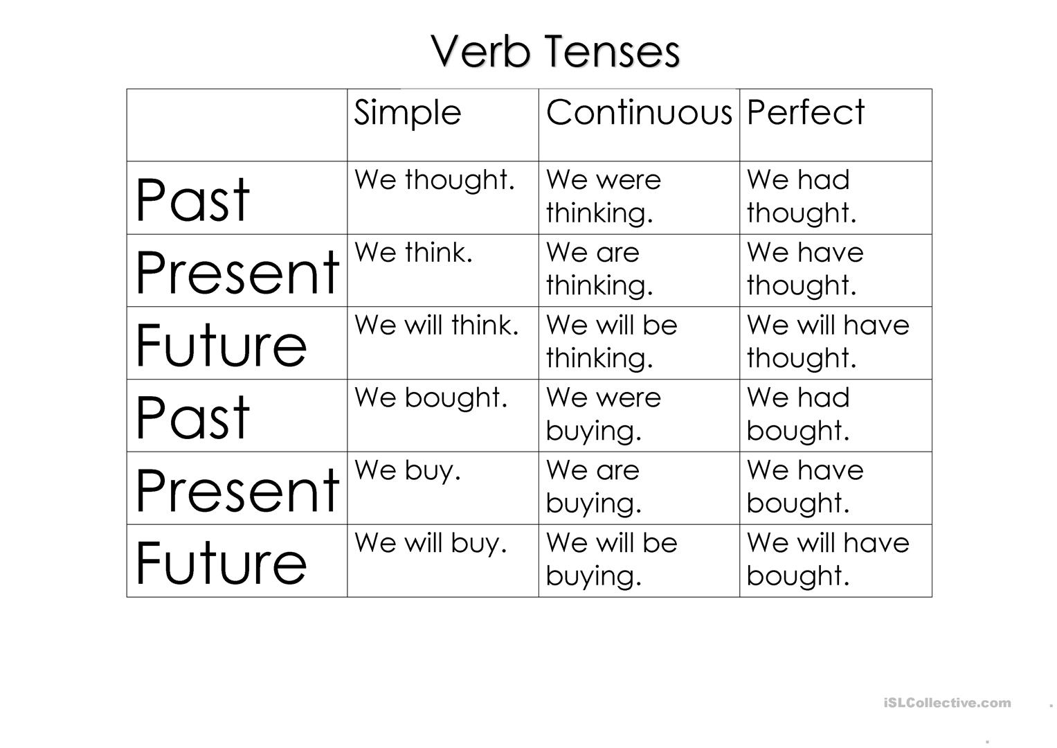 Verbs Tenses And Sentence Structure Worksheet - Free Esl Printable | Free Printable Worksheets On Verb Tenses